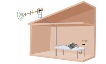 Внешние и внутренние антенны