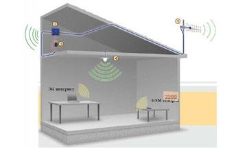 Системы усиления сотового сигнала